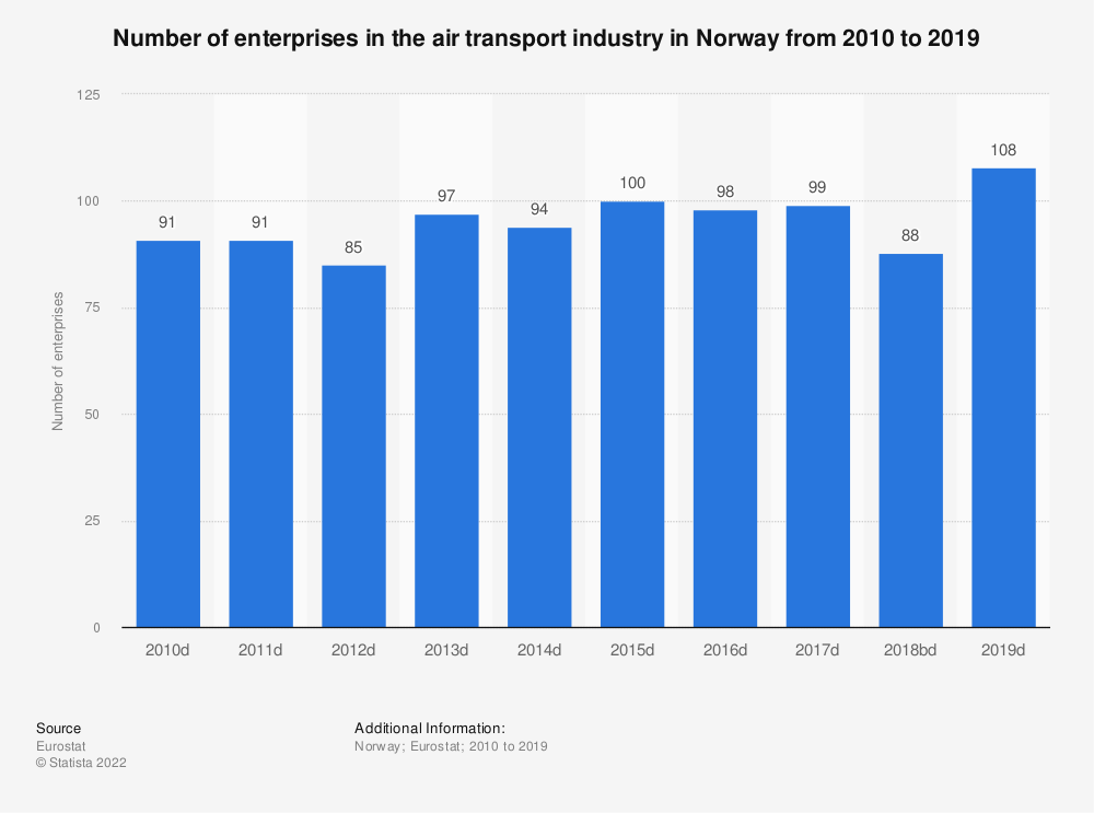 Statistic: Number of enterprises in the air transport industry in Norway from 2008 to 2017 | Statista