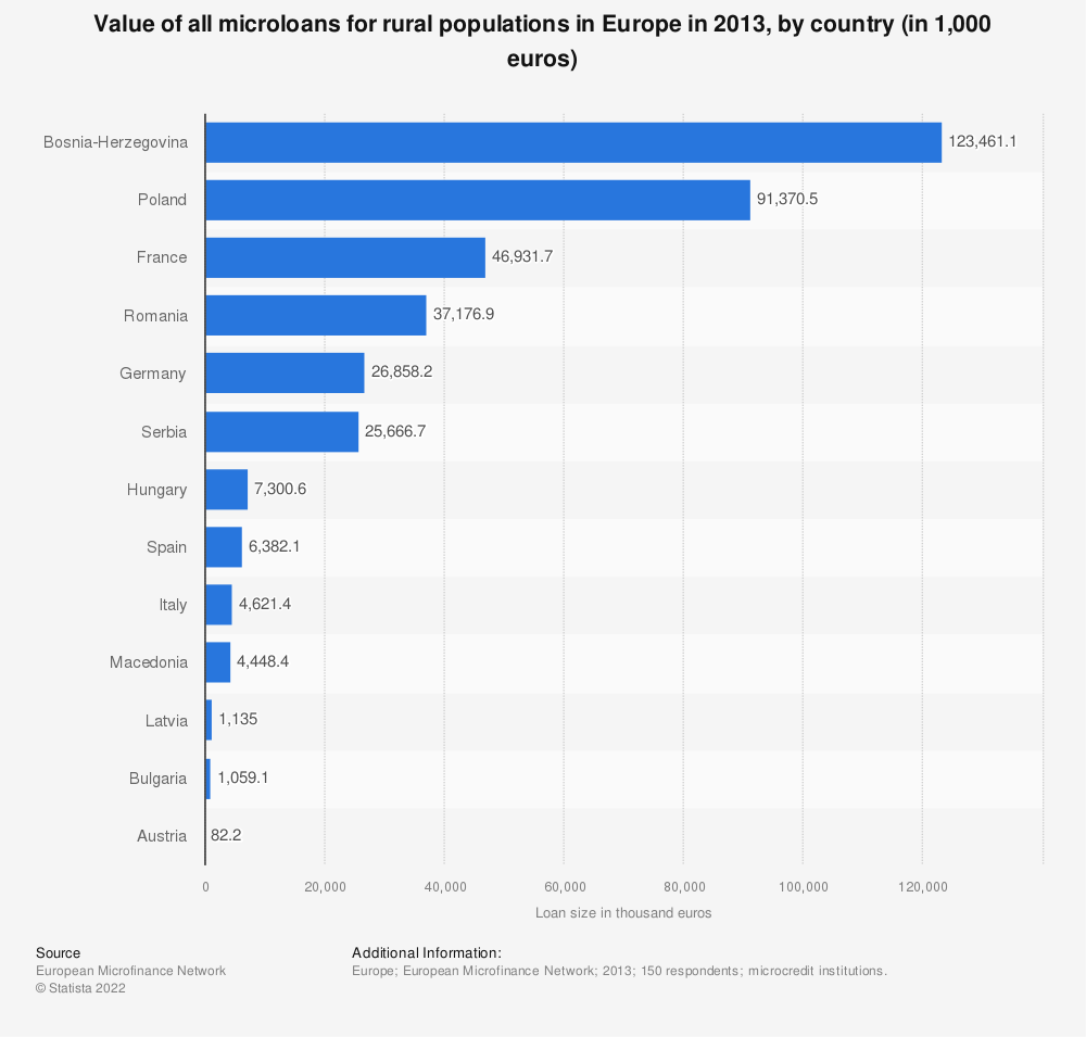 Statistic: Value of all microloans for rural populations in Europe in 2013, by country (in 1,000 euros)   Statista