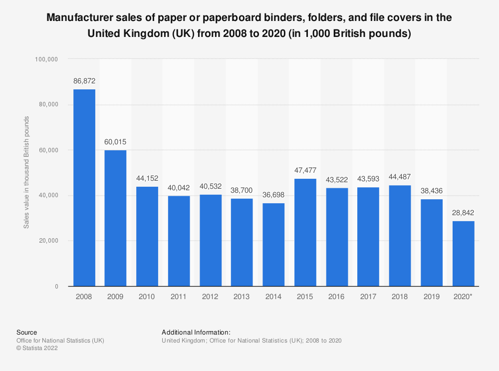 Statistic: Manufacturer sales of paper or paperboard binders, folders and file covers in the United Kingdom (UK) from 2008 to 2018* (in 1,000 GBP) | Statista