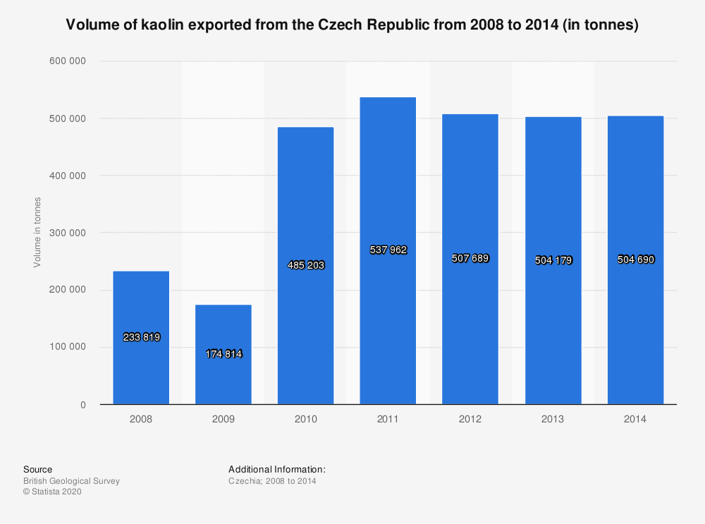 Statistic: Volume of kaolin exported from the Czech Republic from 2008 to 2014 (in tonnes)   Statista
