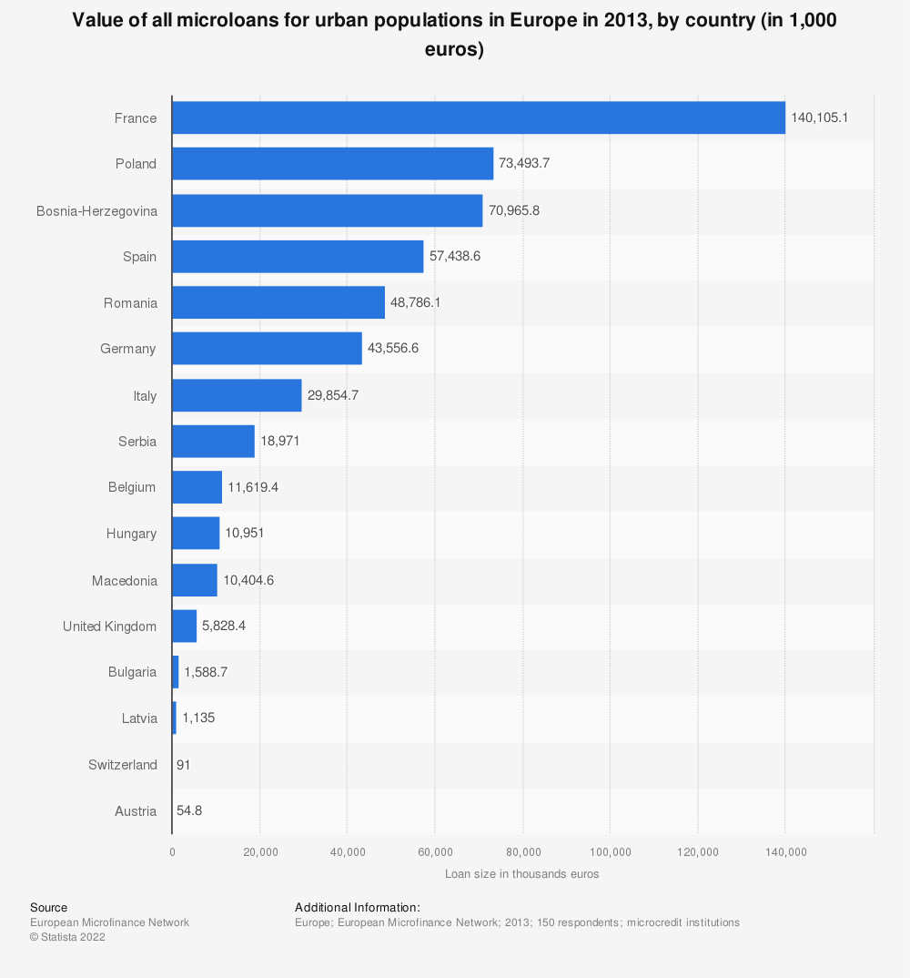 Statistic: Value of all microloans for urban populations in Europe in 2013, by country (in 1,000 euros) | Statista