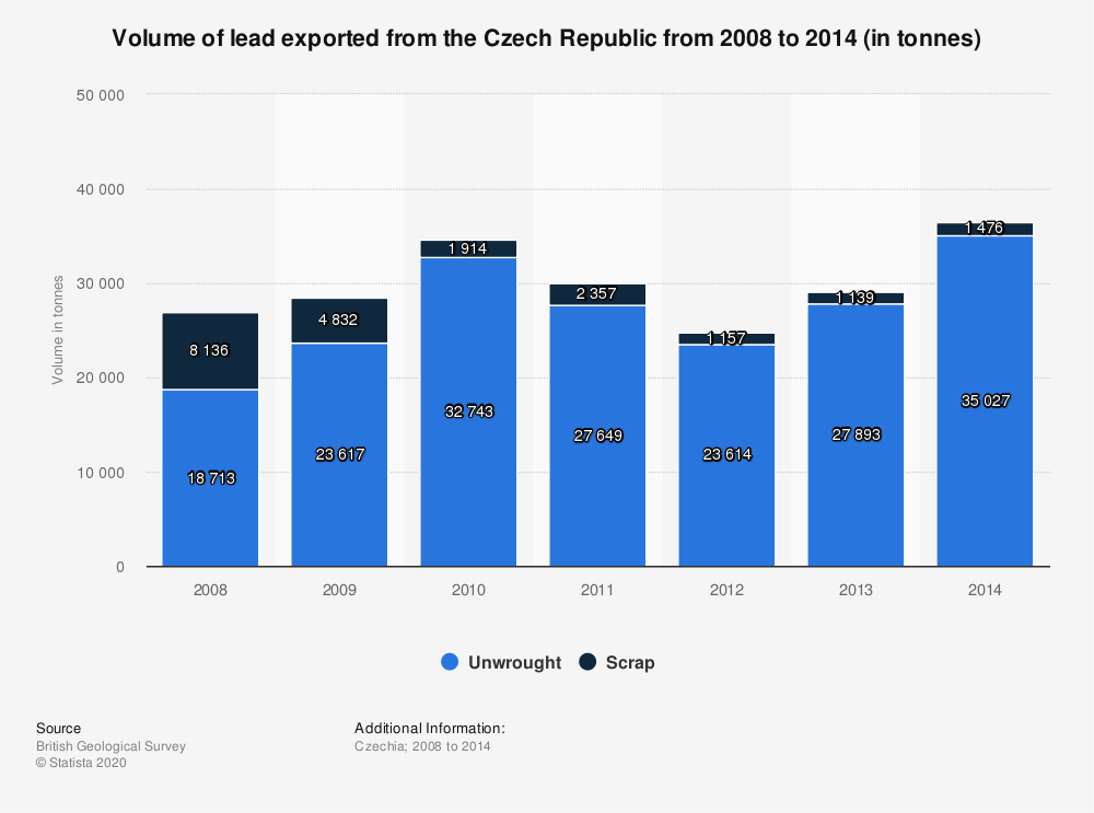Statistic: Volume of lead exported from the Czech Republic from 2008 to 2014 (in tonnes) | Statista