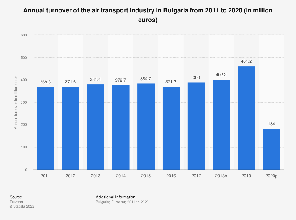 Statistic: Annual turnover of the air transport industry in Bulgaria from 2008 to 2015 (in million euros) | Statista