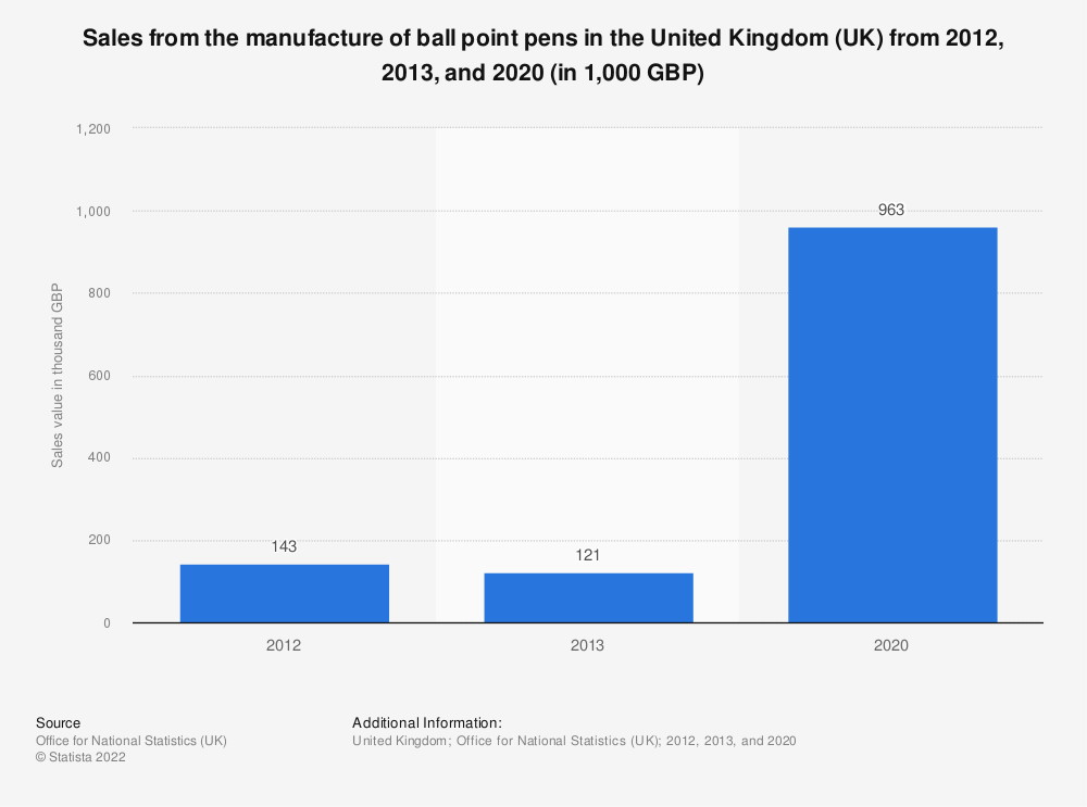 Statistic: Sales from the manufacture of ball point pens in the United Kingdom (UK) from 2012 to 2013 (in 1,000 GBP) | Statista