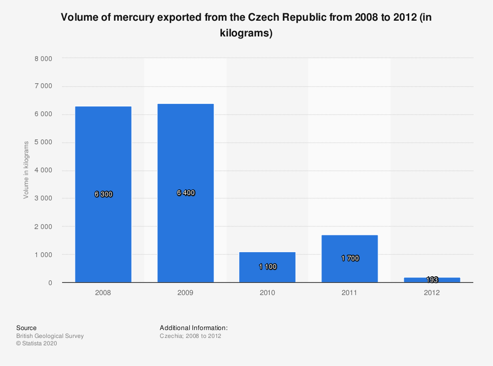 Statistic: Volume of mercury exported from the Czech Republic from 2008 to 2012 (in kilograms)   Statista