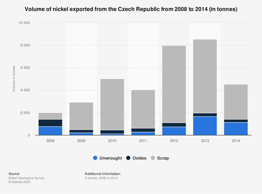 Statistic: Volume of nickel exported from the Czech Republic from 2008 to 2014 (in tonnes) | Statista