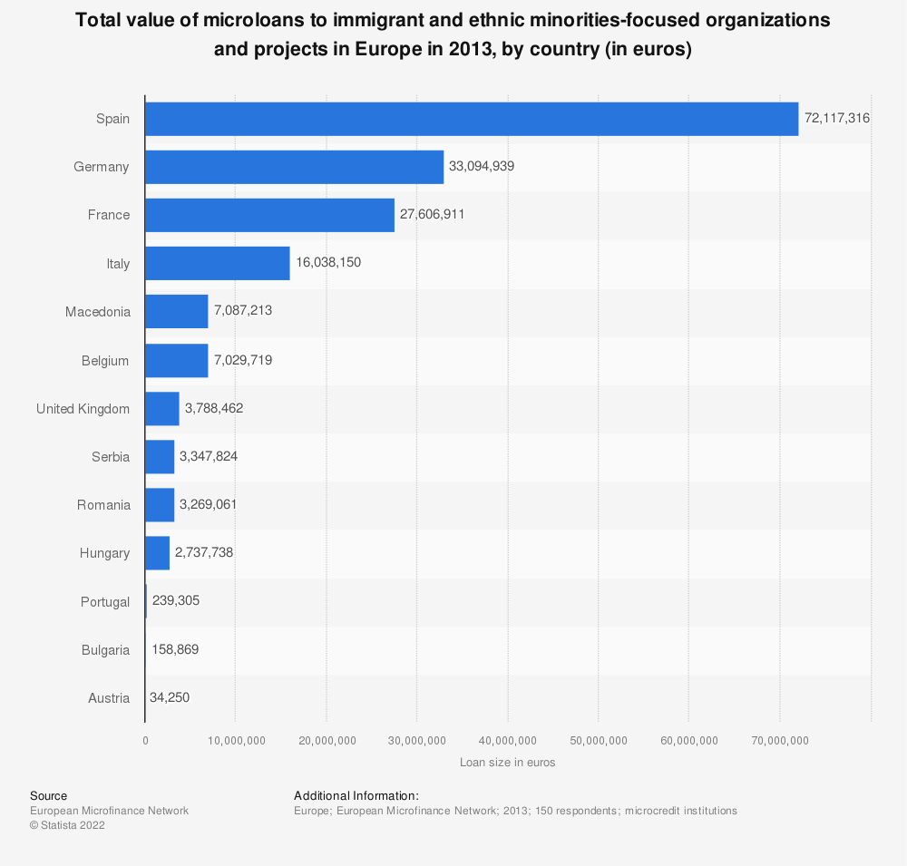Statistic: Total value of microloans to immigrant and ethnic minorities-focused organizations and projects in Europe in 2013, by country (in euros)   Statista