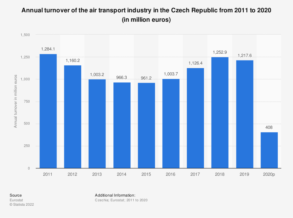 Statistic: Annual turnover of the air transport industry in the Czech Republic from 2008 to 2015 (in million euros) | Statista