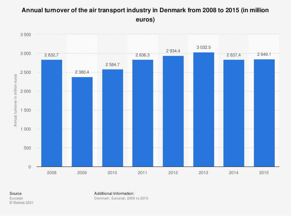 Statistic: Annual turnover of the air transport industry in Denmark from 2008 to 2015 (in million euros) | Statista