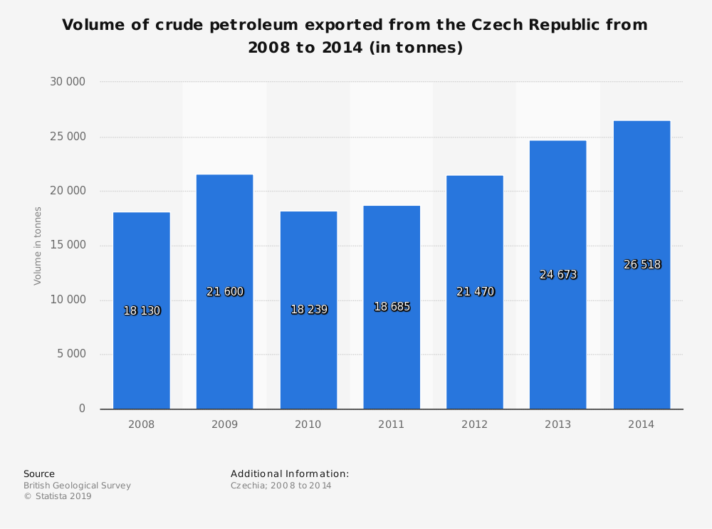 Statistic: Volume of crude petroleum exported from the Czech Republic from 2008 to 2014 (in tonnes) | Statista