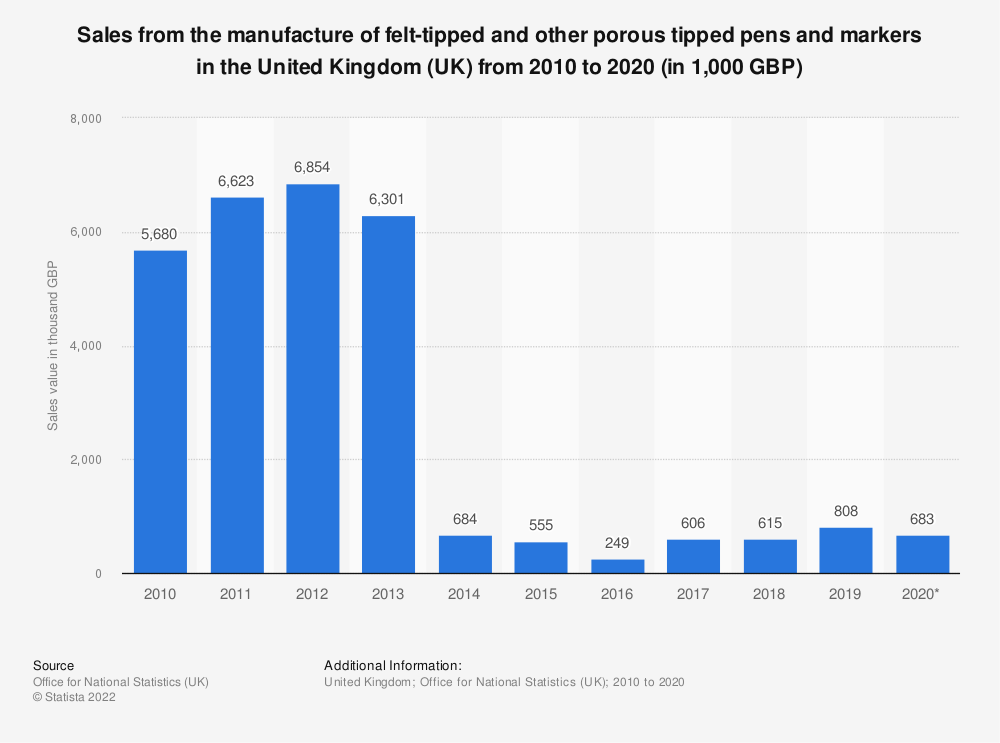 Statistic: Sales from the manufacture of felt-tipped and other porous tipped pens and markers in the United Kingdom (UK) from 2010 to 2016 (in 1,000 GBP) | Statista