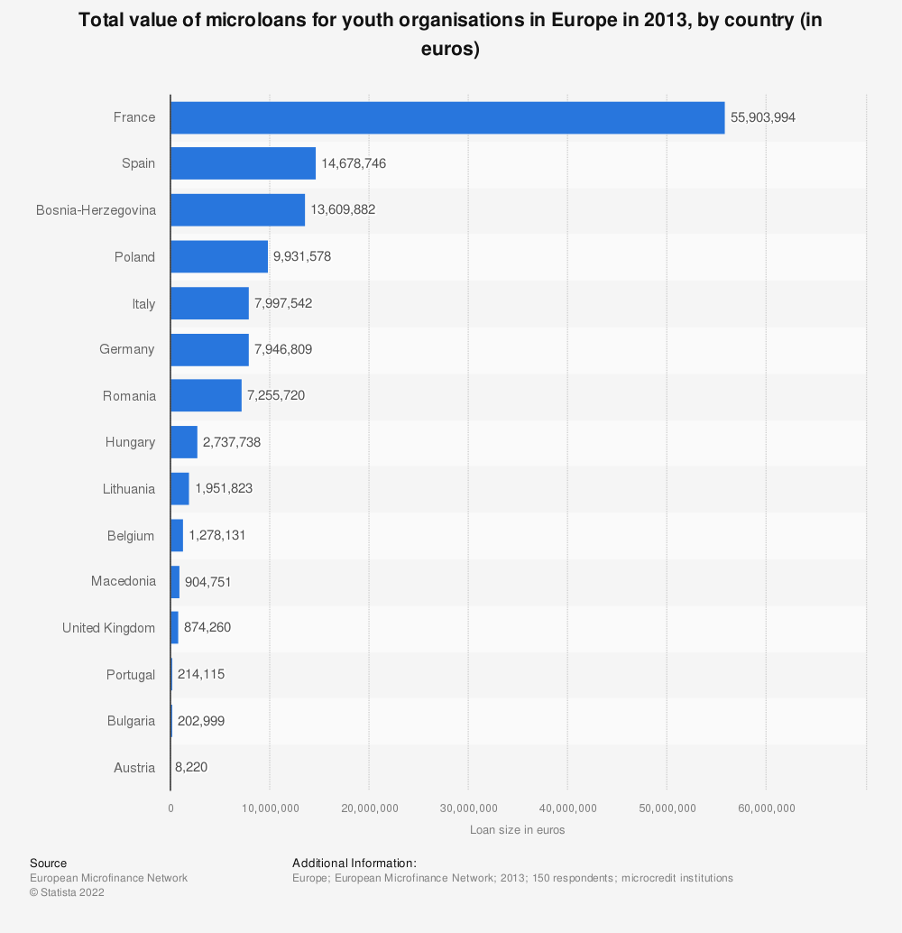 Statistic: Total value of microloans for youth* organisations in Europe in 2013, by country (in euros) | Statista