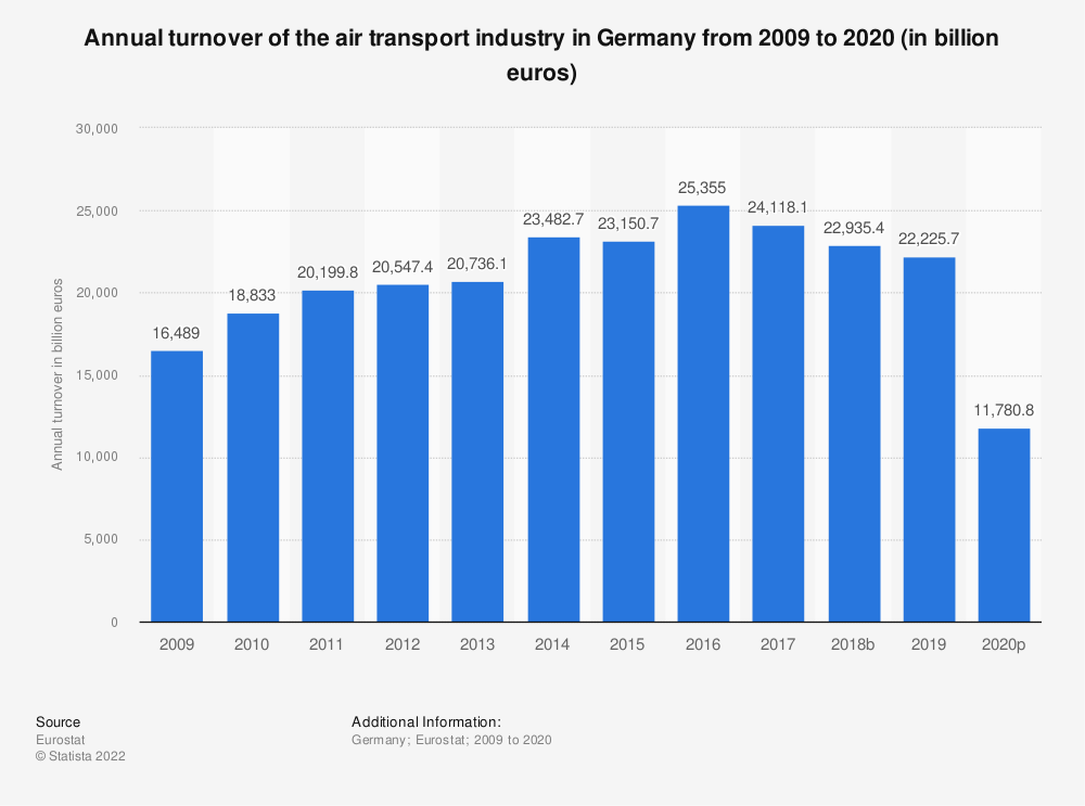 Statistic: Annual turnover of the air transport industry in Germany from 2008 to 2015 (in million euros) | Statista