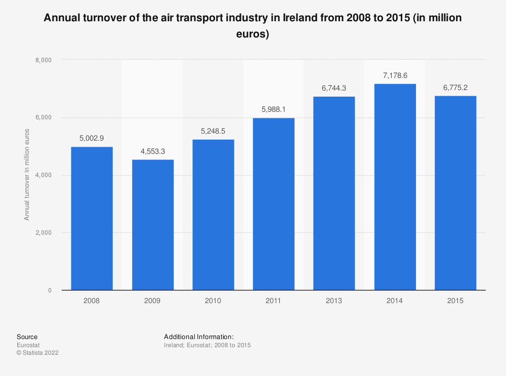 Statistic: Annual turnover of the air transport industry in Ireland from 2008 to 2015 (in million euros) | Statista