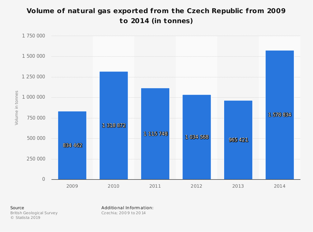 Statistic: Volume of natural gas exported from the Czech Republic from 2009 to 2014 (in tonnes) | Statista