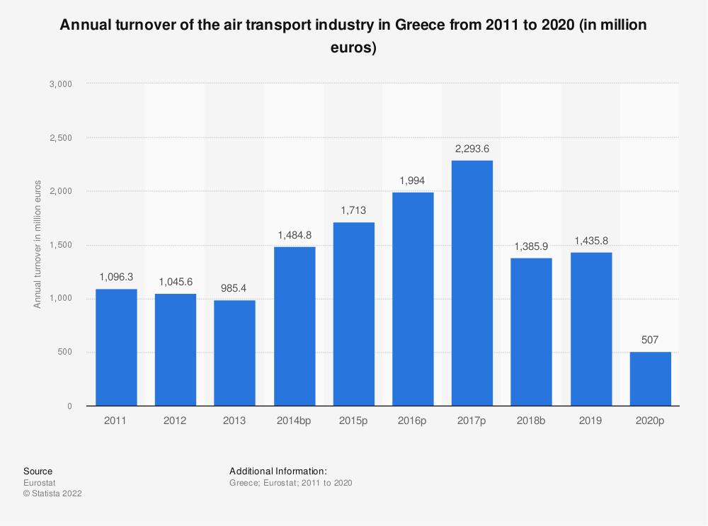 Statistic: Annual turnover of the air transport industry in Greece from 2008 to 2015 (in million euros) | Statista