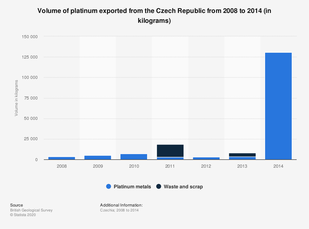 Statistic: Volume of platinum exported from the Czech Republic from 2008 to 2014 (in kilograms) | Statista
