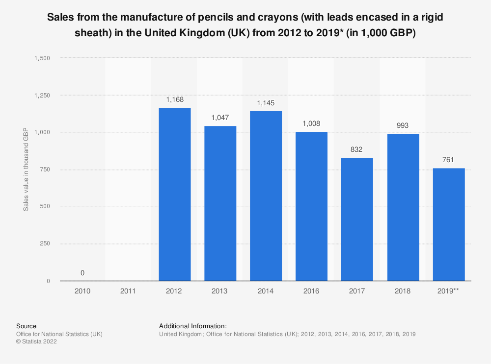 Statistic: Sales from the manufacture of pencils and crayons (with leads encased in a rigid sheath) in the United Kingdom (UK) from 2012 to 2016* (in 1,000 GBP) | Statista