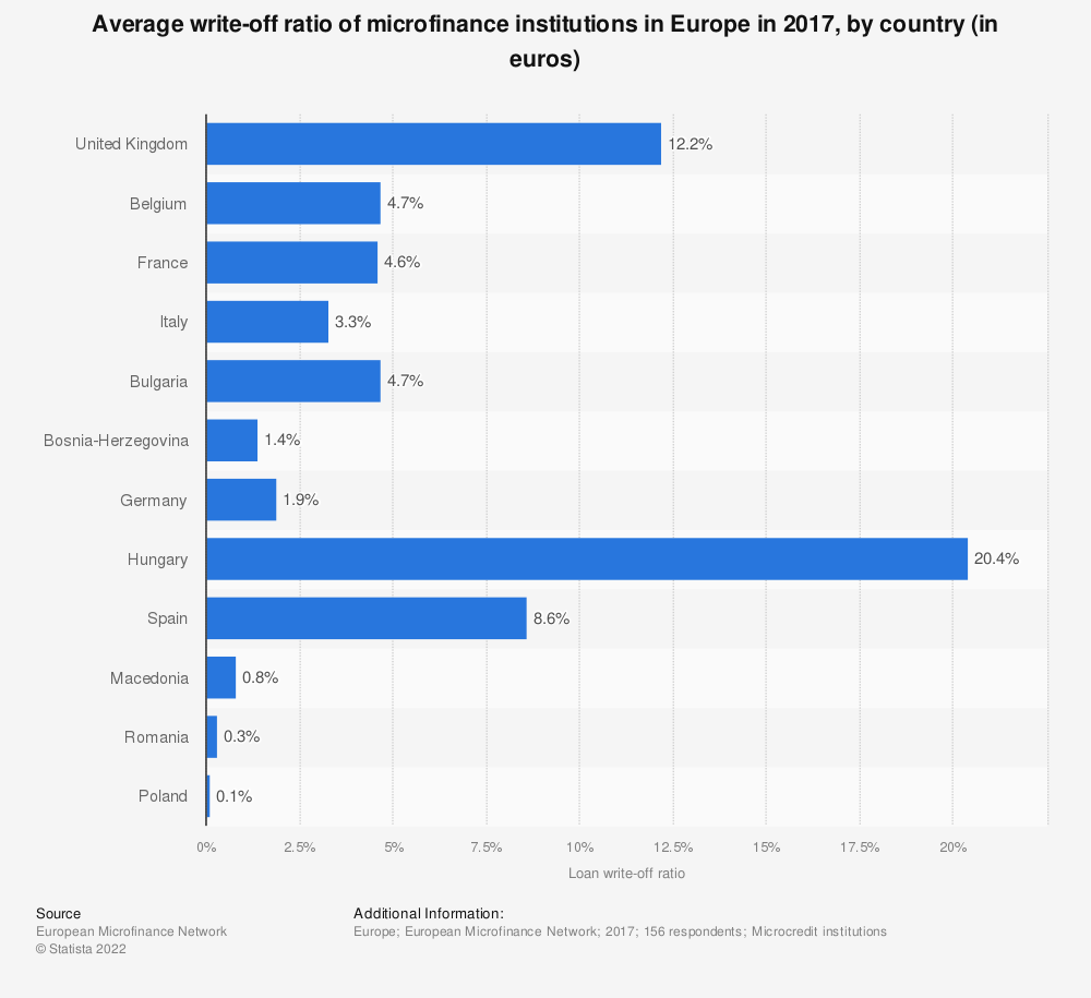 Statistic: Average write-off ratio of microfinance institutions in Europe in 2017, by country (in euros) | Statista
