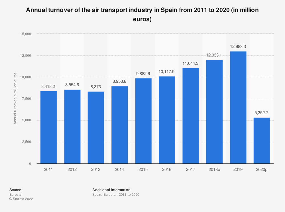 Statistic: Annual turnover of the air transport industry in Spain from 2008 to 2015 (in million euros) | Statista