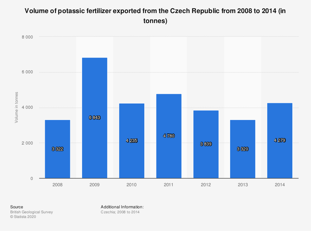 Statistic: Volume of potassic fertilizer exported from the Czech Republic from 2008 to 2014 (in tonnes) | Statista