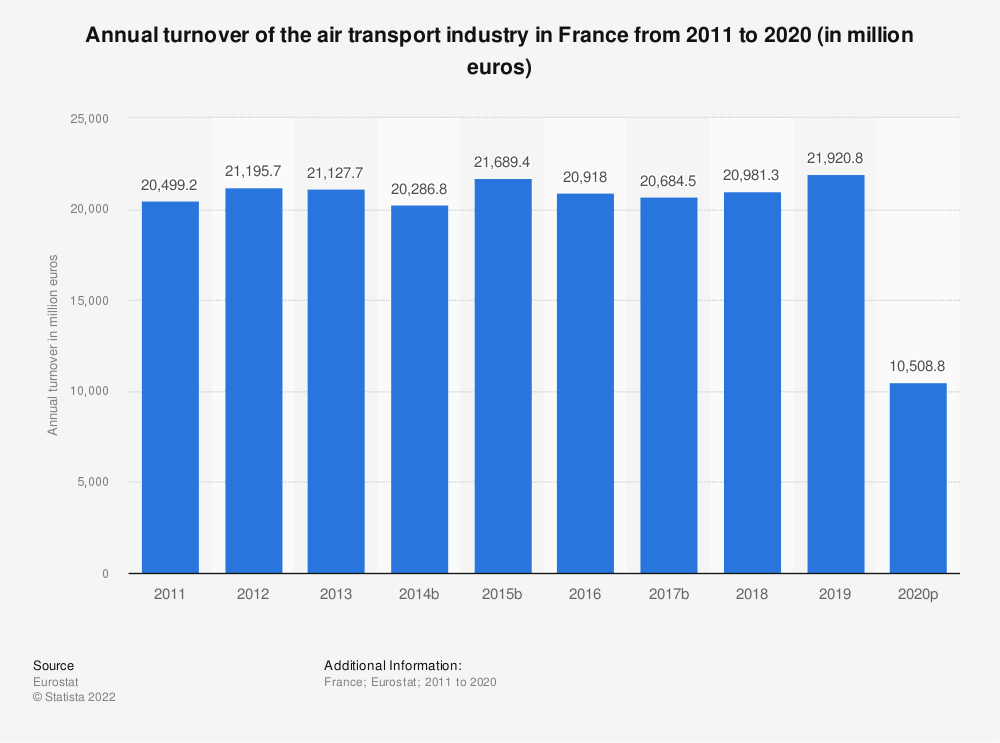 Statistic: Annual turnover of the air transport industry in France from 2009 to 2014 (in million euros) | Statista