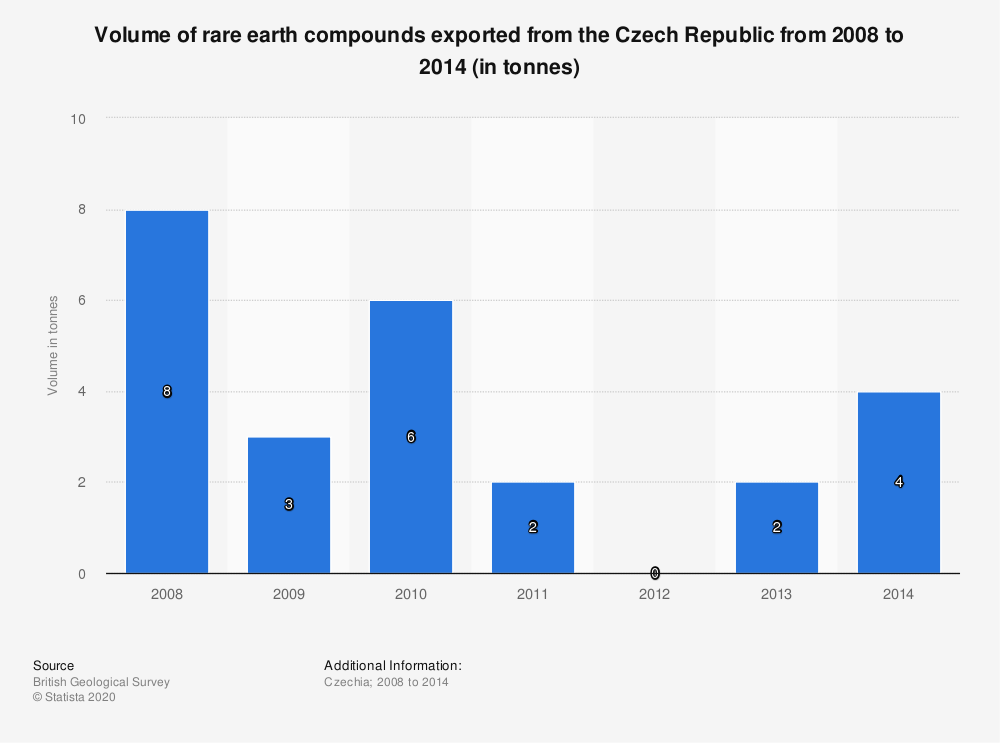 Statistic: Volume of rare earth compounds exported from the Czech Republic from 2008 to 2014 (in tonnes) | Statista