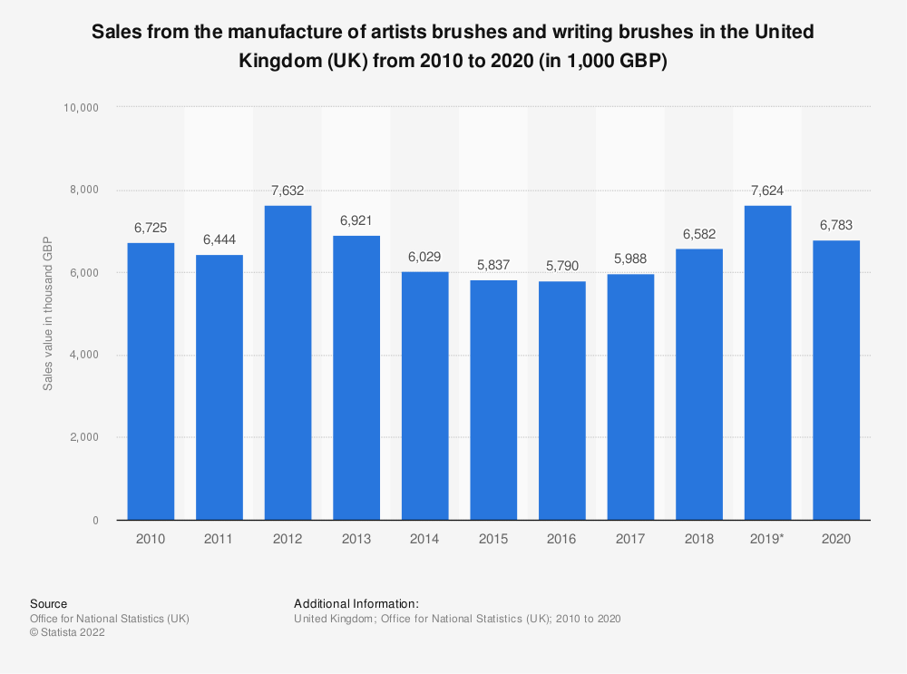 Statistic: Sales from the manufacture of artists brushes and writing brushes in the United Kingdom (UK) from 2010 to 2018 (in 1,000 GBP) | Statista