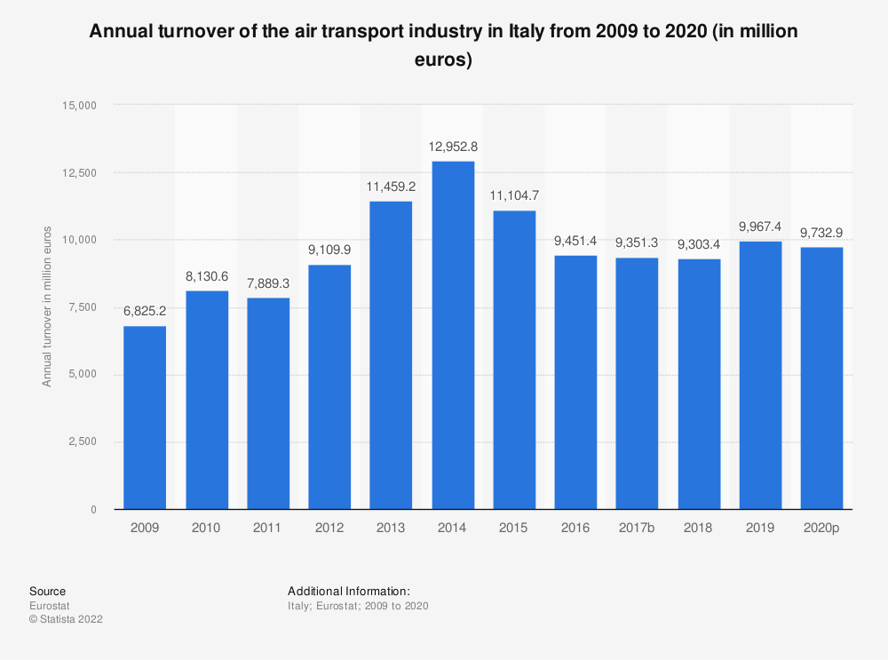Statistic: Annual turnover of the air transport industry in Italy from 2008 to 2018 (in million euros) | Statista