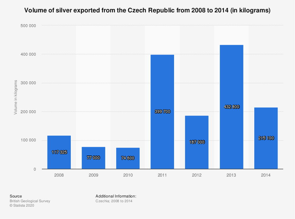 Statistic: Volume of silver exported from the Czech Republic from 2008 to 2014 (in kilograms) | Statista