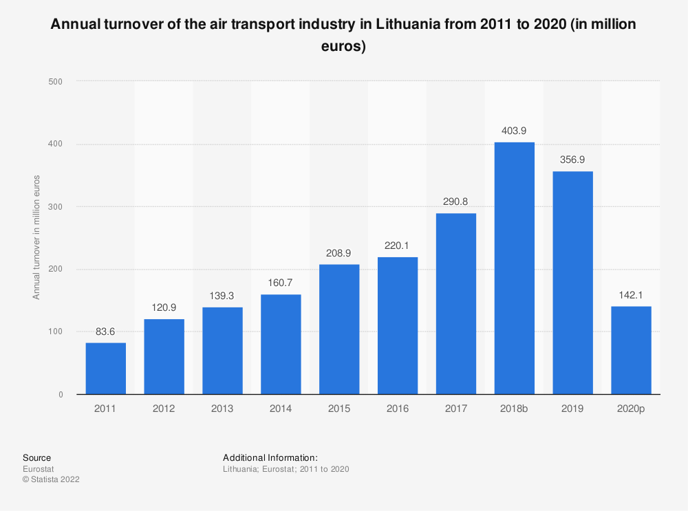Statistic: Annual turnover of the air transport industry in Lithuania from 2008 to 2015 (in million euros) | Statista