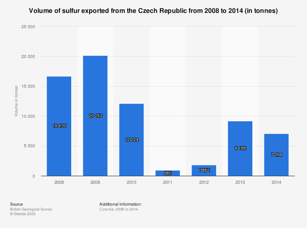 Statistic: Volume of sulfur exported from the Czech Republic from 2008 to 2014 (in tonnes) | Statista