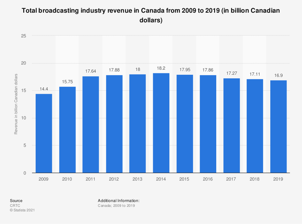 Statistic: Total broadcasting industry revenue in Canada from 2009 to 2018 (in billion Canadian dollars) | Statista