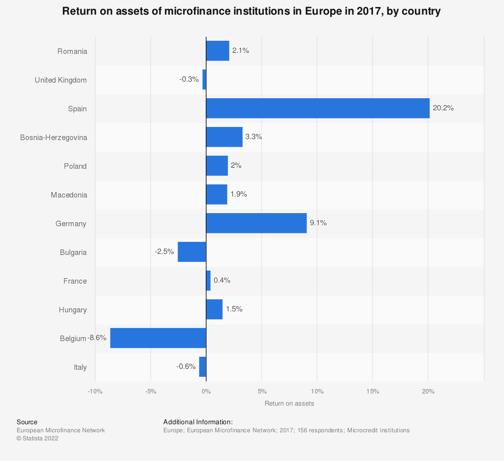 Statistic: Return on assets of microfinance institutions in Europe in 2017, by country | Statista