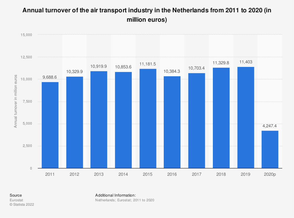 Statistic: Annual turnover of the air transport industry in the Netherlands from 2008 to 2015 (in million euros) | Statista