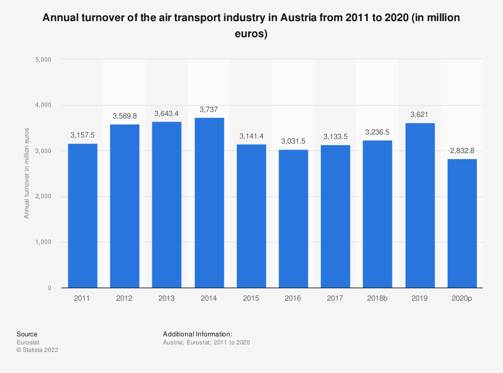 Statistic: Annual turnover of the air transport industry in Austria from 2008 to 2015 (in million euros) | Statista