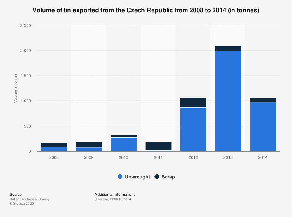 Statistic: Volume of tin exported from the Czech Republic from 2008 to 2014 (in tonnes) | Statista
