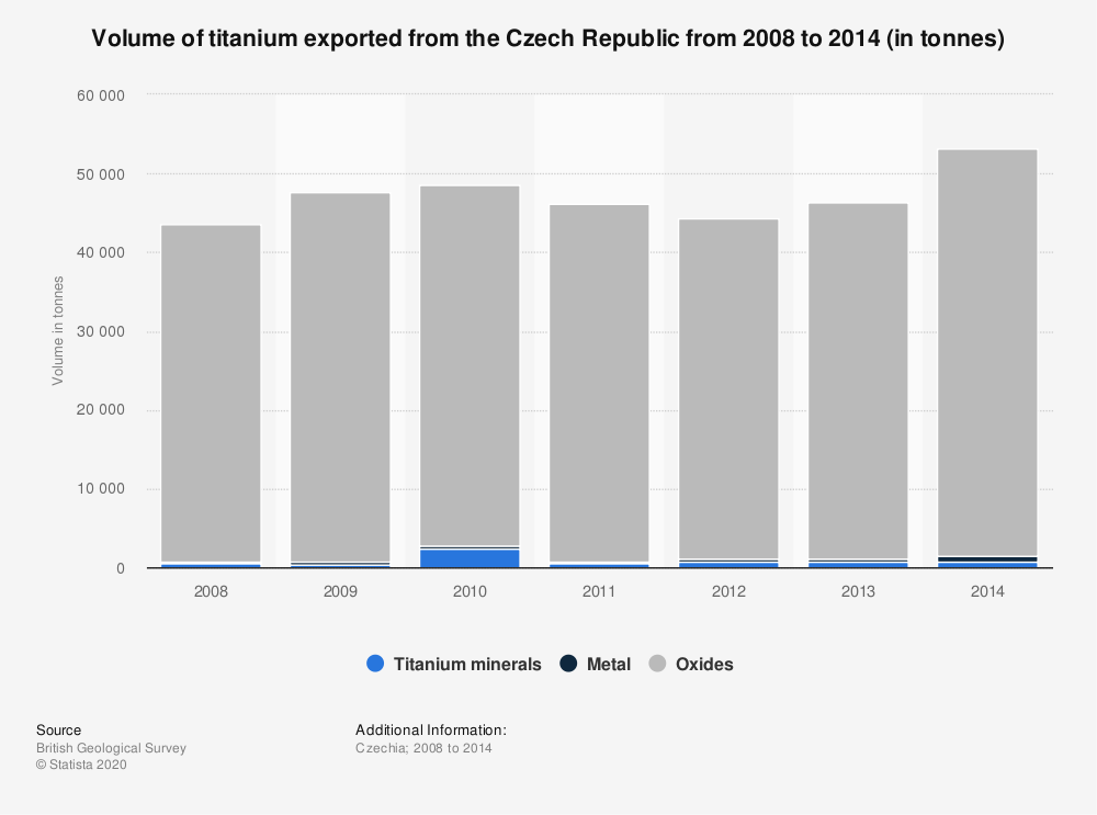 Statistic: Volume of titanium exported from the Czech Republic from 2008 to 2014 (in tonnes) | Statista
