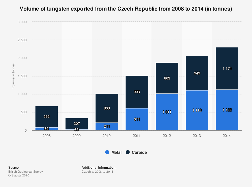 Statistic: Volume of tungsten exported from the Czech Republic from 2008 to 2014 (in tonnes) | Statista