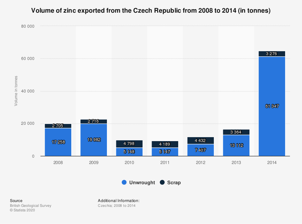 Statistic: Volume of zinc exported from the Czech Republic from 2008 to 2014 (in tonnes) | Statista