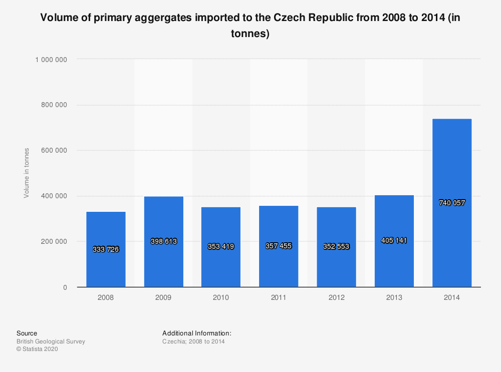 Statistic: Volume of primary aggergates imported to the Czech Republic from 2008 to 2014 (in tonnes) | Statista
