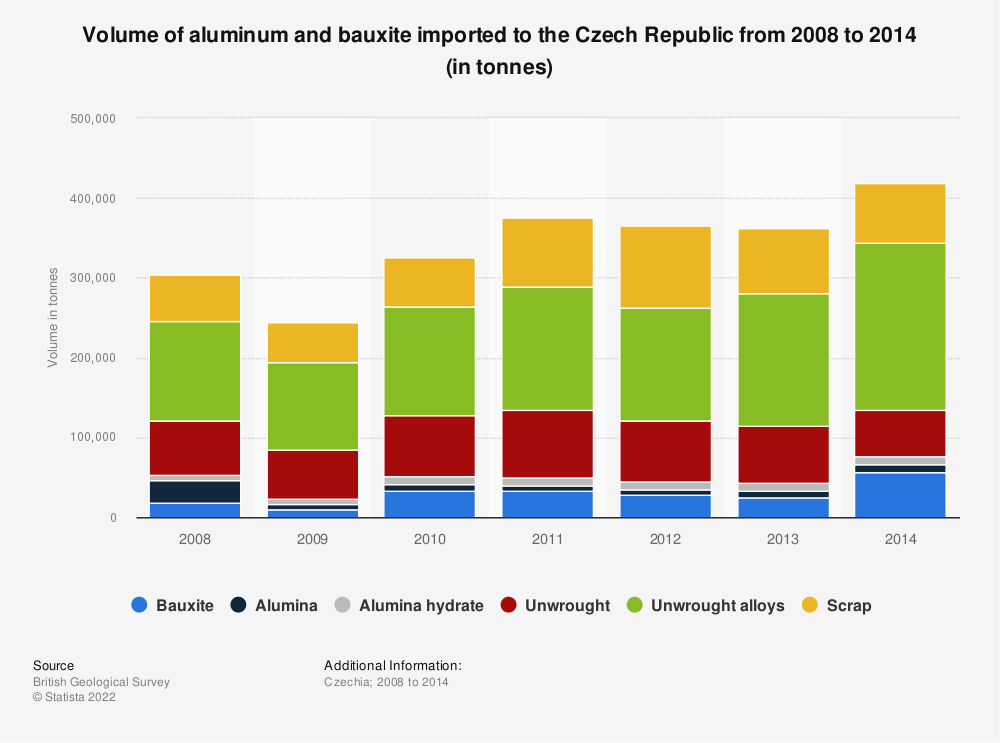 Statistic: Volume of aluminum and bauxite imported to the Czech Republic from 2008 to 2014 (in tonnes) | Statista