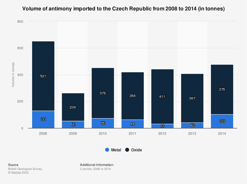 Statistic: Volume of antimony imported to the Czech Republic from 2008 to 2014 (in tonnes)   Statista