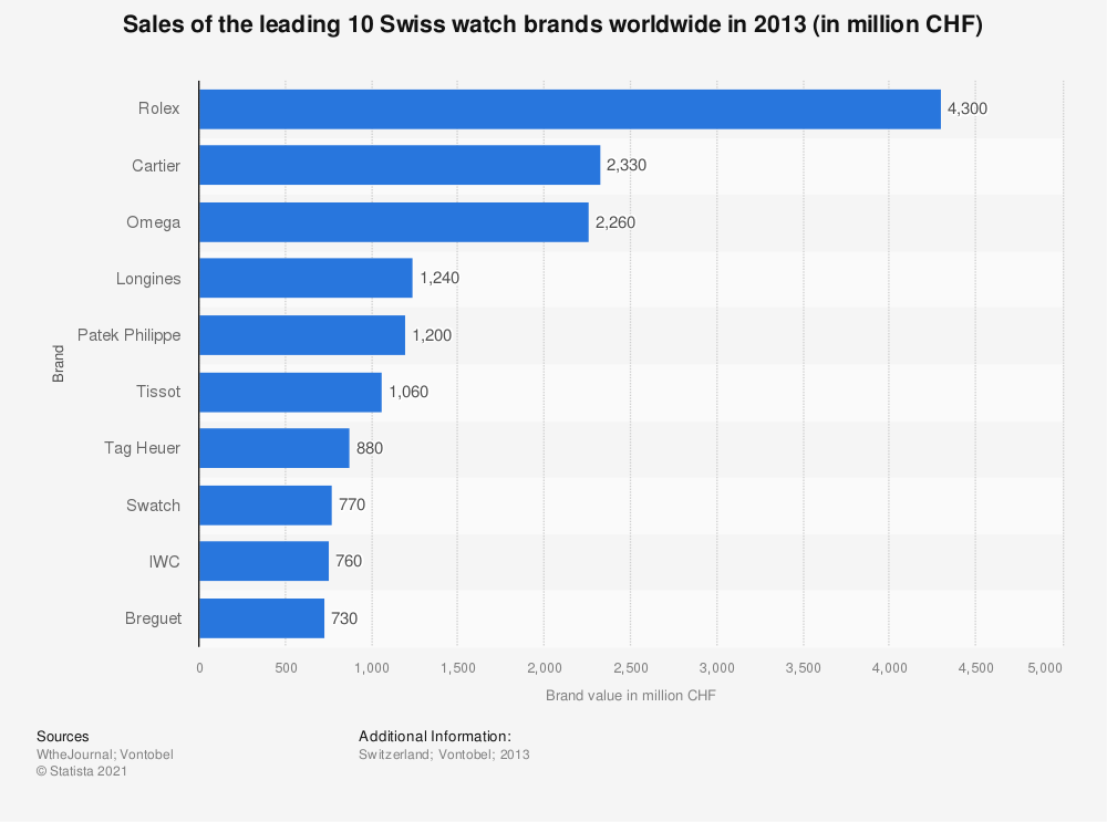 Statistic: Sales of the leading 10 Swiss watch brands worldwide in 2013 (in million CHF) | Statista