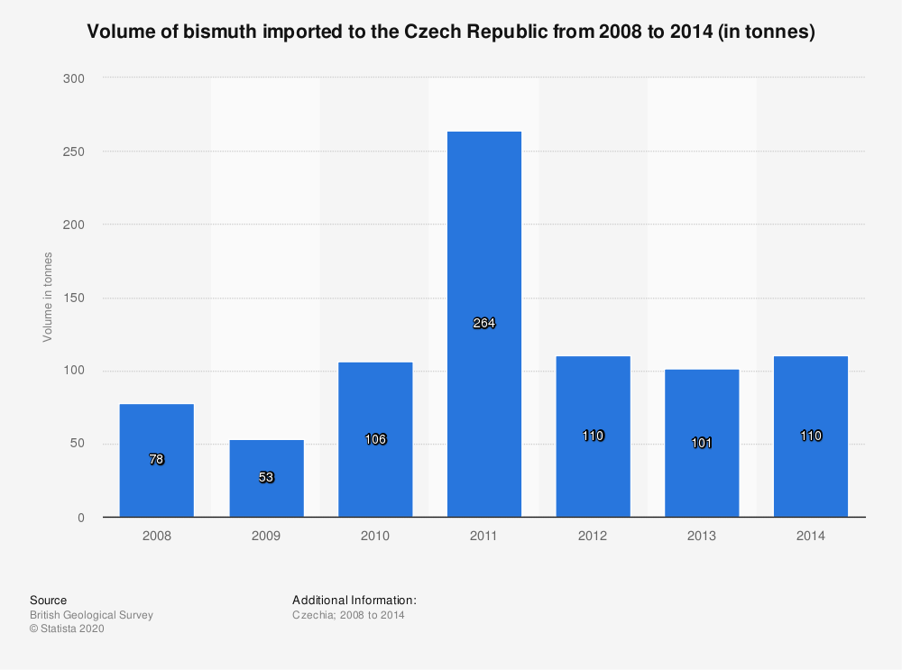 Statistic: Volume of bismuth imported to the Czech Republic from 2008 to 2014 (in tonnes) | Statista