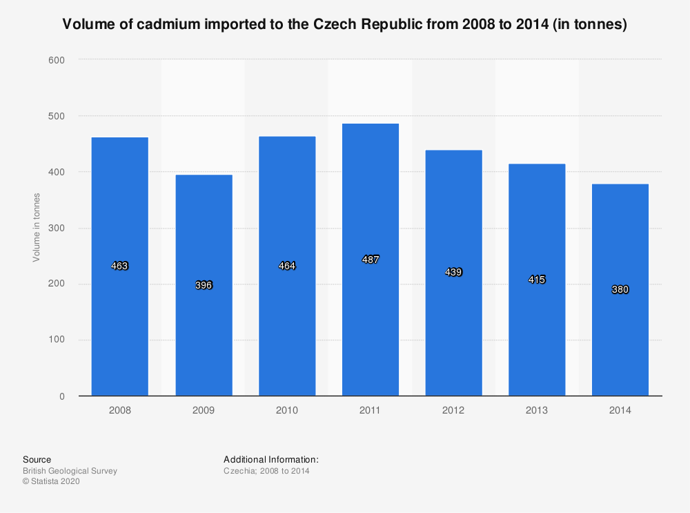 Statistic: Volume of cadmium imported to the Czech Republic from 2008 to 2014 (in tonnes) | Statista