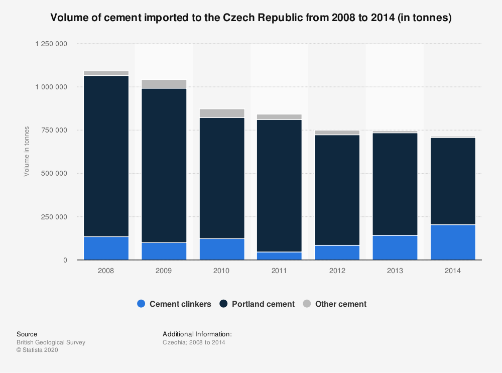 Statistic: Volume of cement imported to the Czech Republic from 2008 to 2014 (in tonnes) | Statista