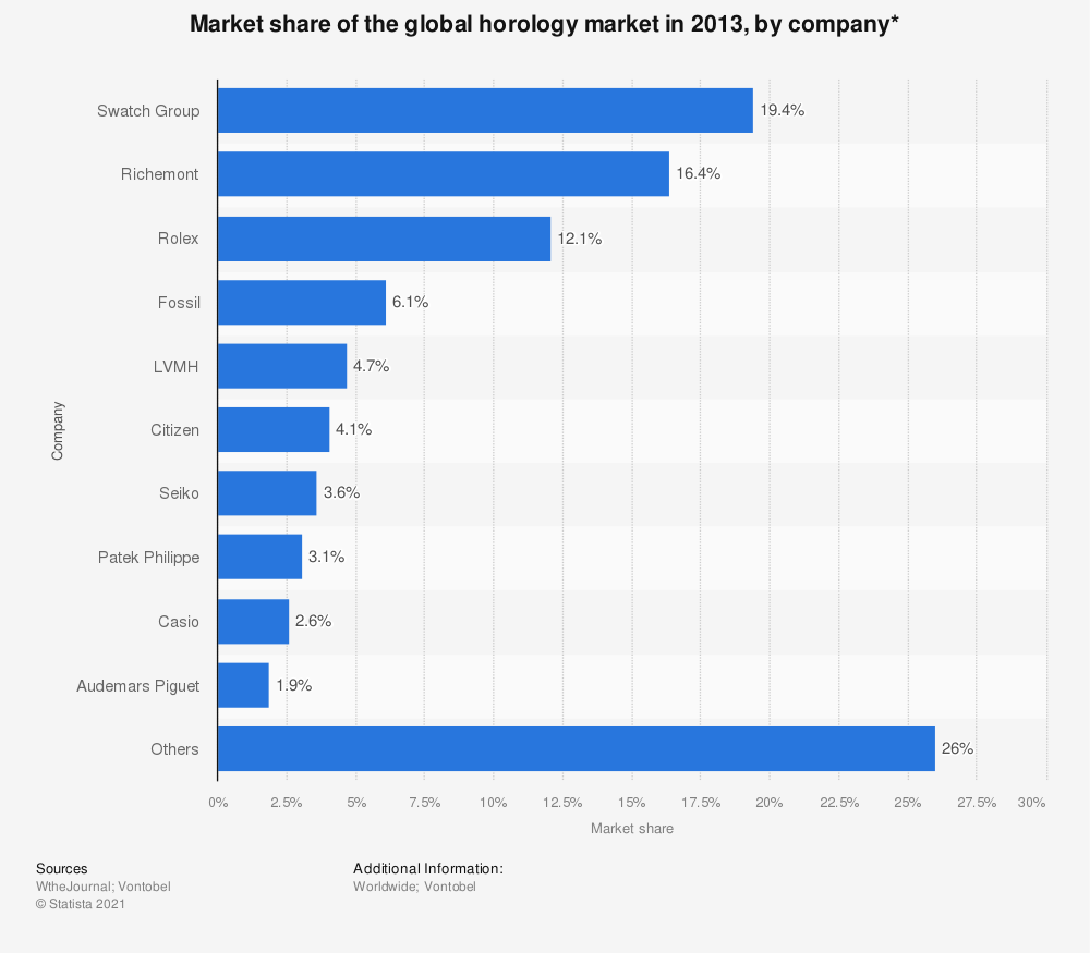 Statistic: Market share of the global horology market in 2013, by company* | Statista