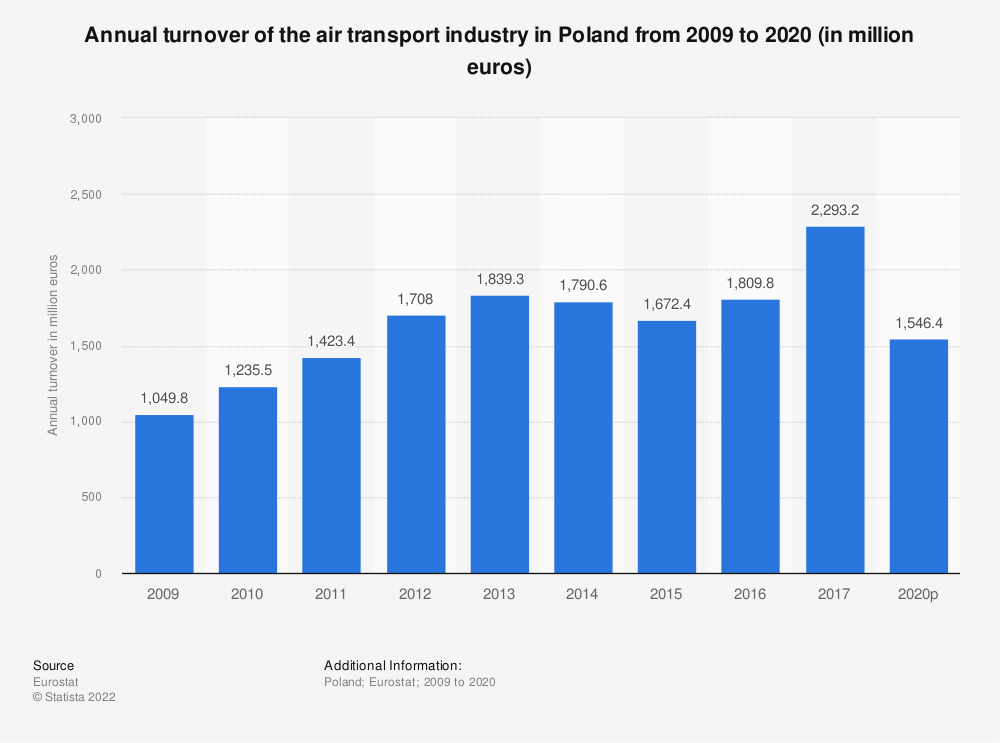 Statistic: Annual turnover of the air transport industry in Poland from 2008 to 2015 (in million euros) | Statista