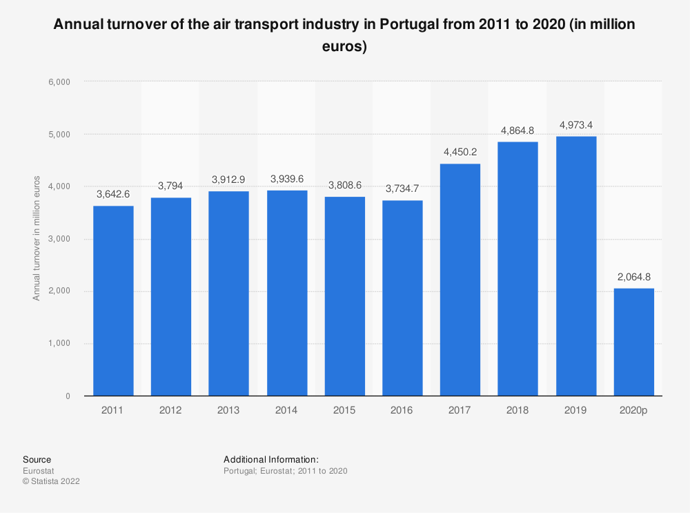 Statistic: Annual turnover of the air transport industry in Portugal from 2008 to 2015 (in million euros) | Statista